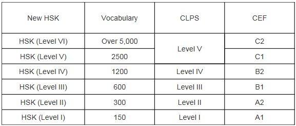 HSK Test Levels