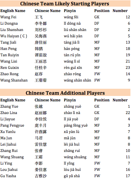 USA vs  China FIFA World Cup Roster