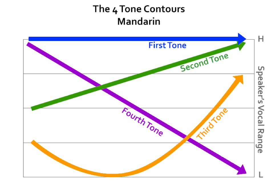 tone contours.png